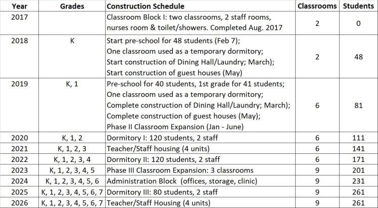 ConstructionSchedule